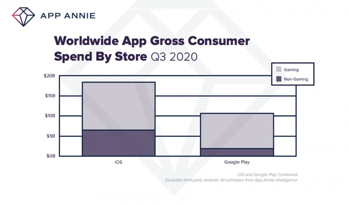 App Annie: users spent a record amount of time and money on mobile apps in Q3
