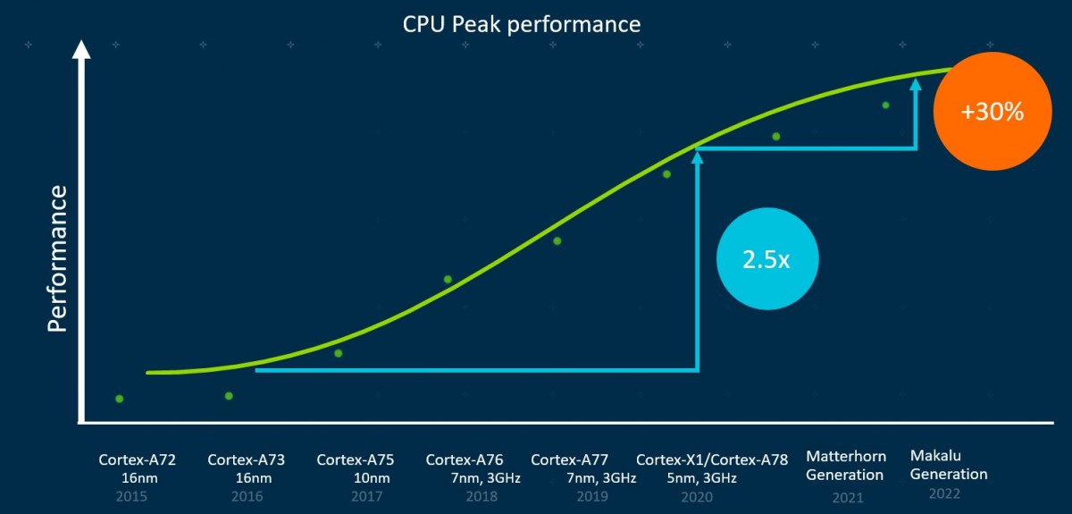 ARM will drop 32-bit support in the ''big'' Cortex-A cores starting in 2022