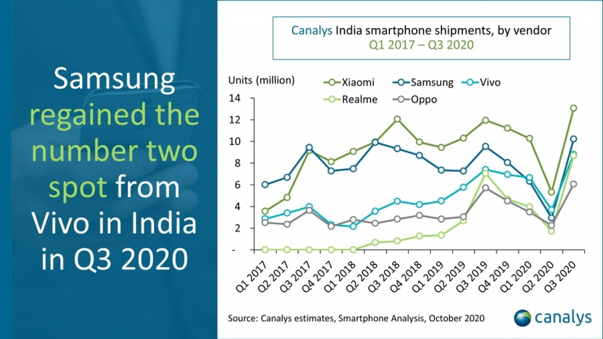 Canalys: Q3 smartphone shipments reach record high in India