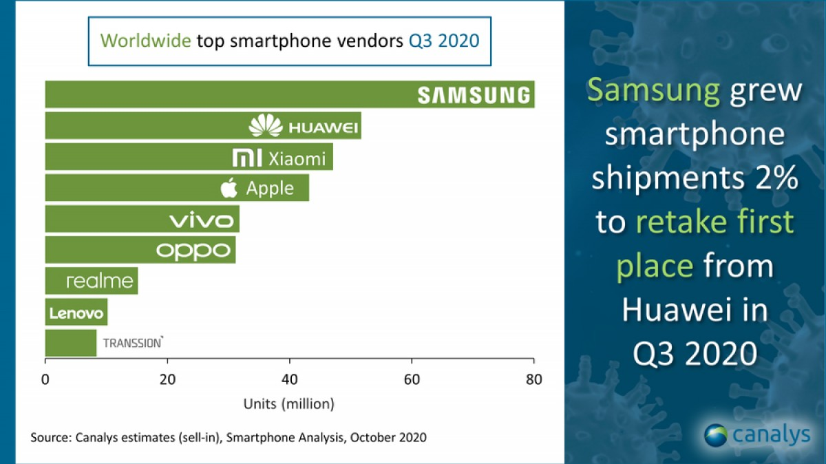 Canalys: Samsung is the top smartphone vendor in Q3, Xiaomi grew the most