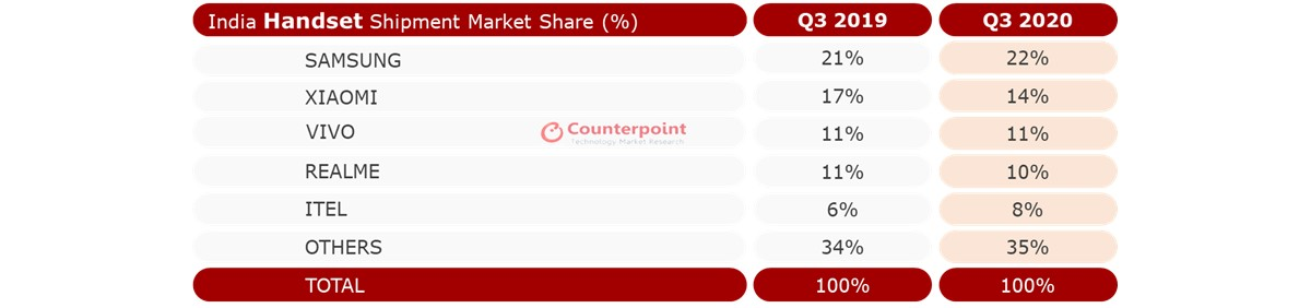 Counterpoint: Samsung reclaims top spot in India as country sees record smartphone shipments