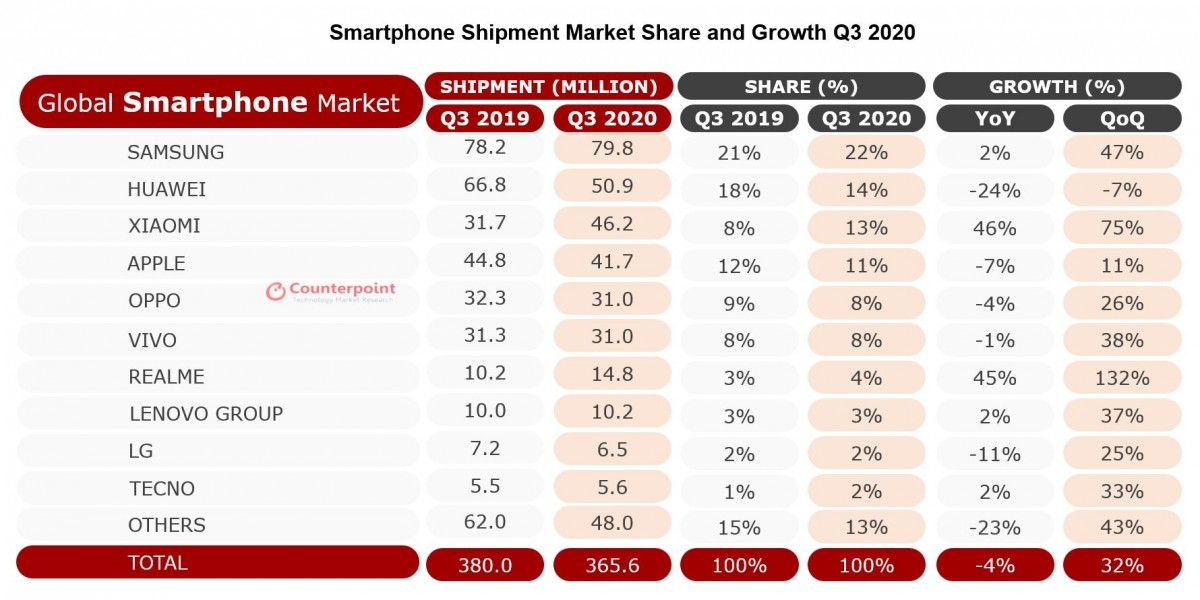 Analysts: Xiaomi becomes a Top 3 manufacturer on the expense of Huawei