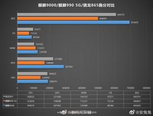 Comparison: Kirin 9000 vs. Kirin 990 5G vs. Snapdragon 865