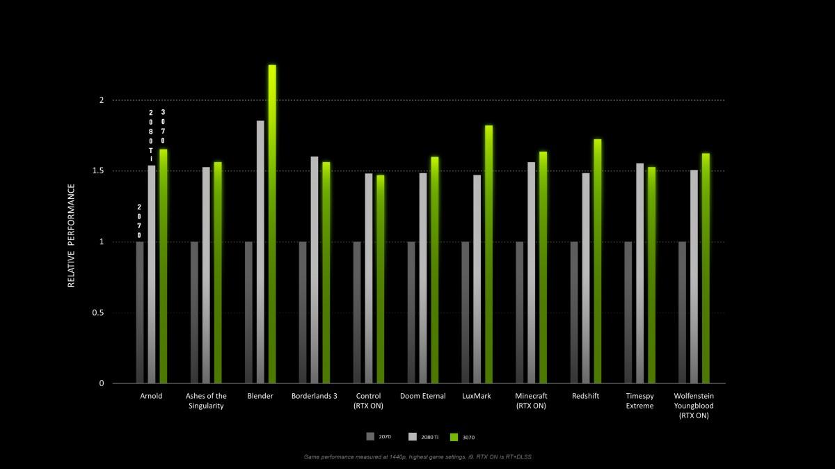 Relative performance: Nvidia RTX 2070 (dark gray), 2080 Ti (light gray) and the new 3070 (green)