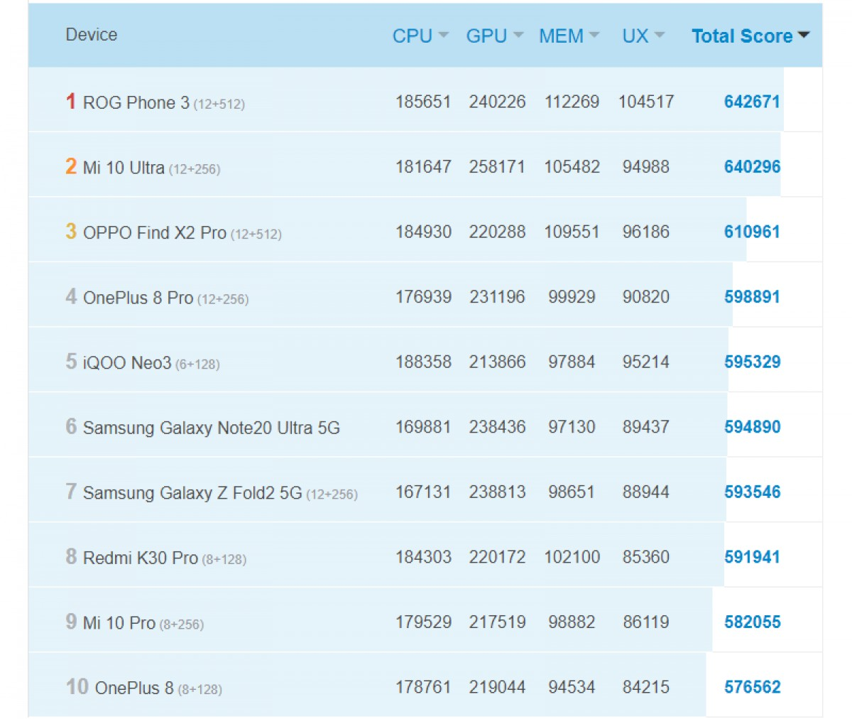 ''Orion'' phone with Exynos 1080 appears on AnTuTu, beats S865+ phones in the GPU test