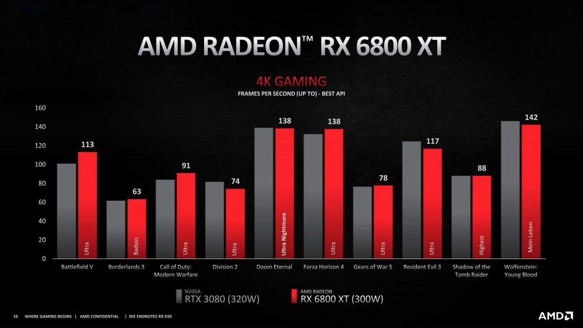 Noile plăci video AMD RX6000 sunt o provocare pentru Nvidia 146