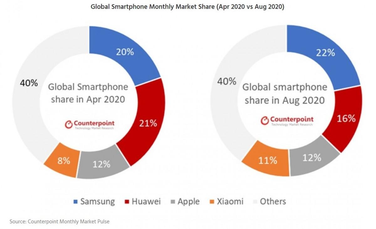 Αναφορά: Η Samsung ηγείται των παγκόσμιων πωλήσεων smartphone τον Αύγουστο, διευρύνει το χάσμα με την Huawei