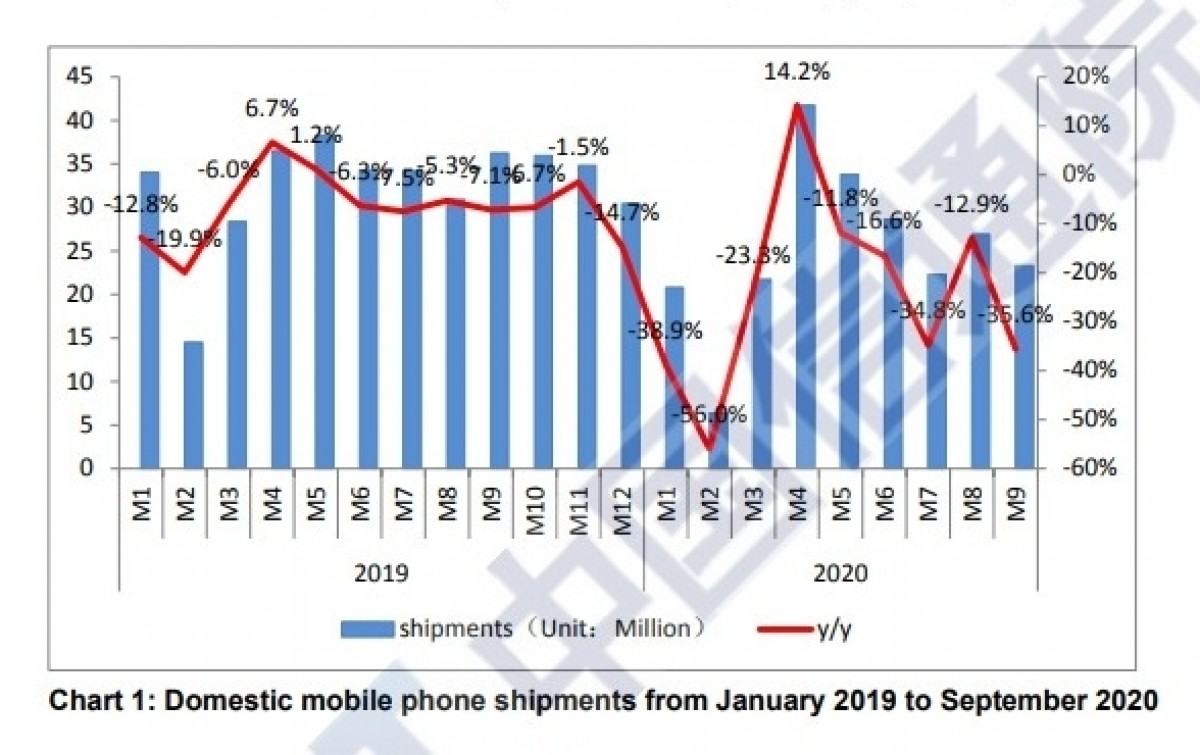 Phone companies surpass 100M shipments of 5G devices in China
