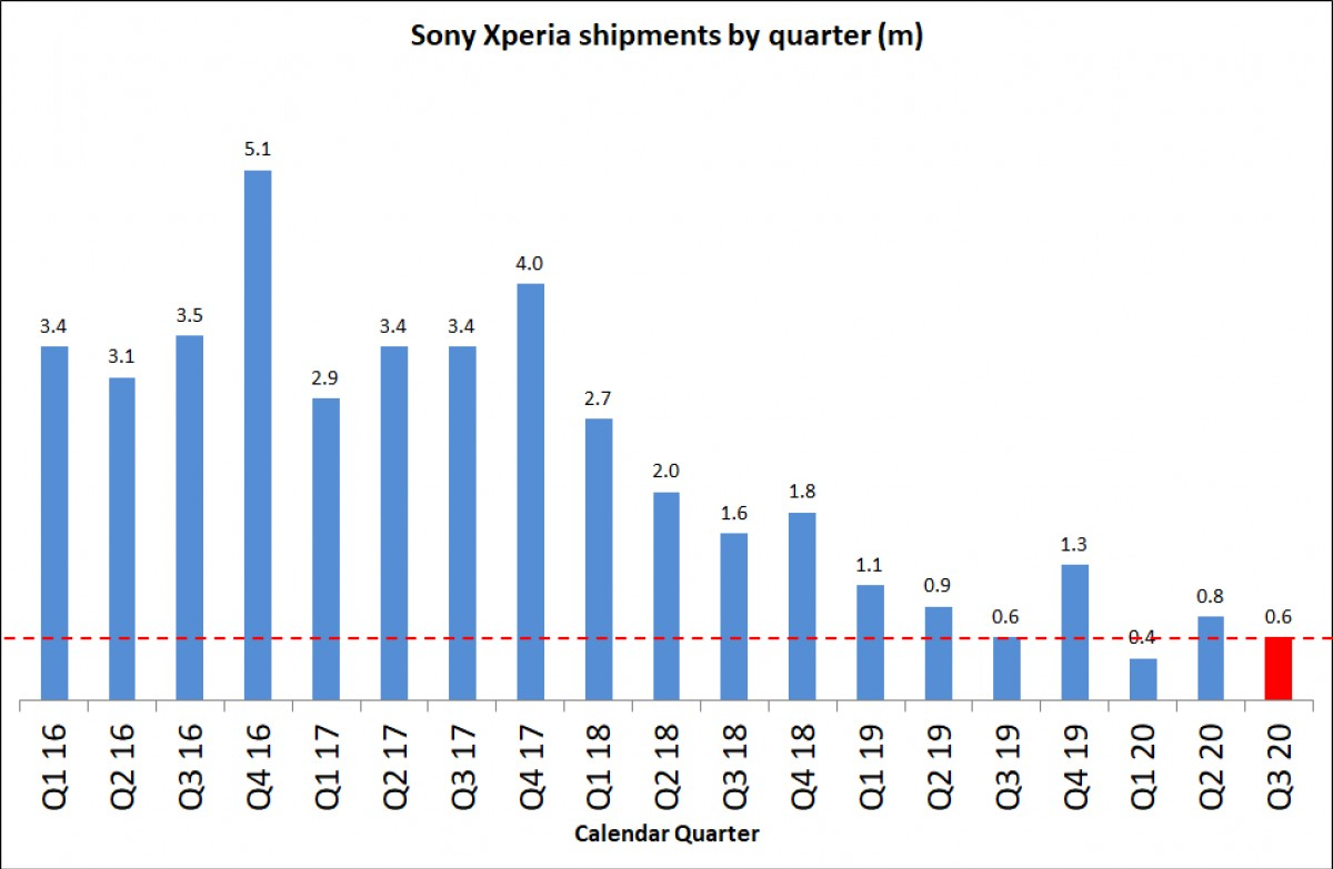 Sony Xperia shipments stabilize, but image sensor division slipped