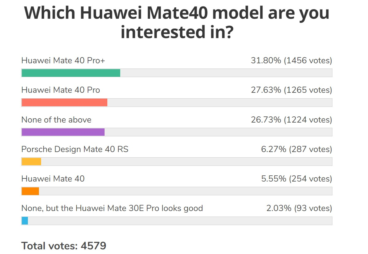 Weekly poll results: the Huawei Mate 40 Pro can be a hit, depending on the specifics of its launch