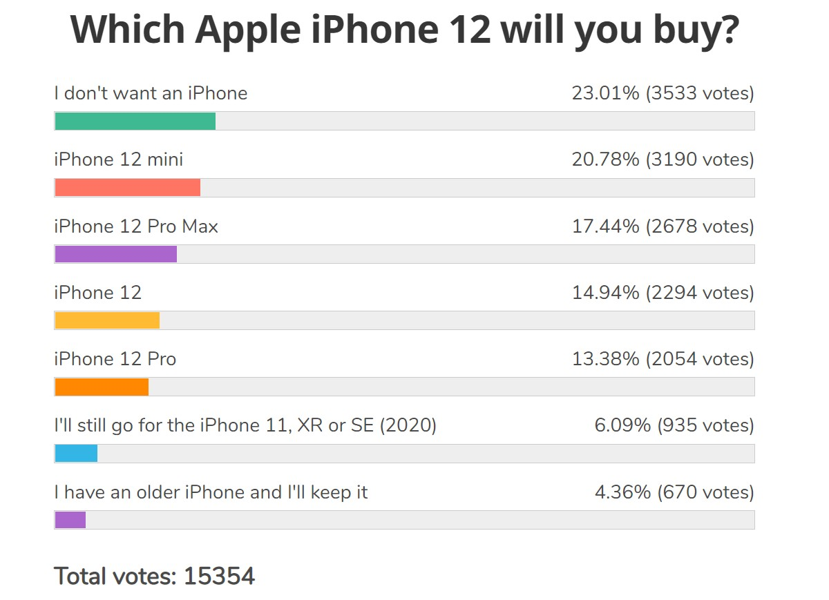 Weekly poll results: iPhone 12 mini wins big, followed by Pro Max, 12 Pro at the bottom