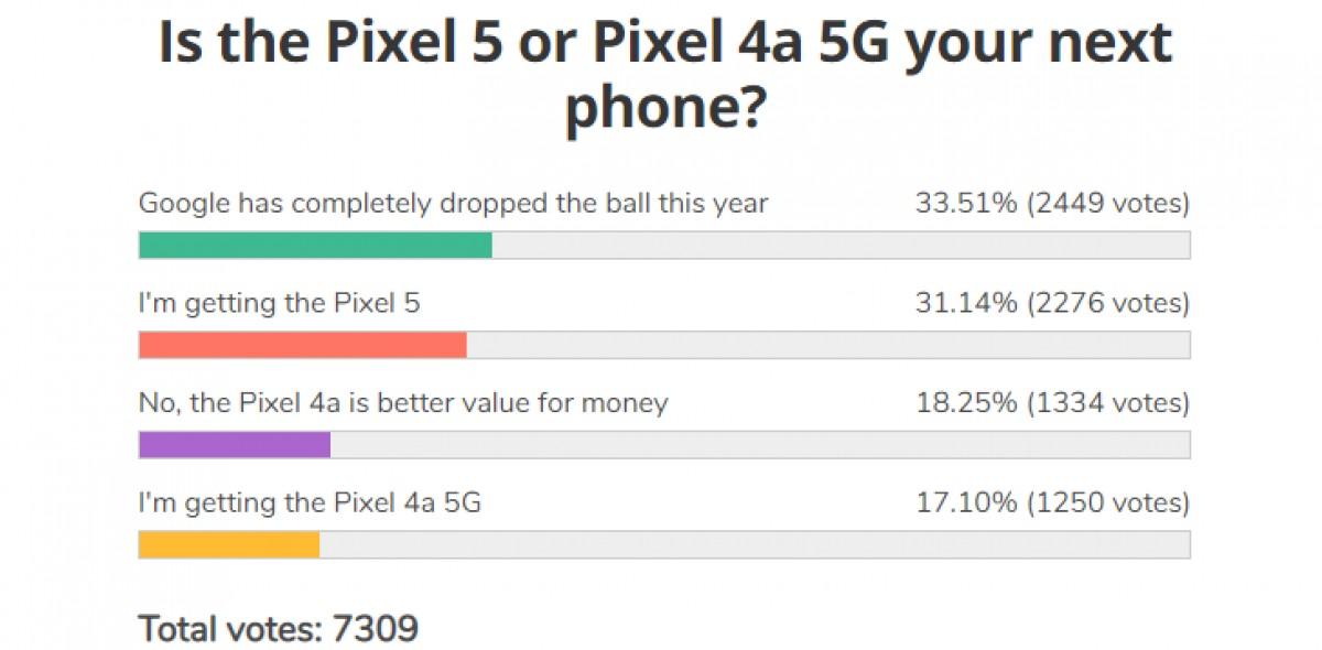 Résultats du sondage hebdomadaire: le Pixel 5 fait face à une bataille difficile, le Pixel 4a 5G se dirige vers la déception