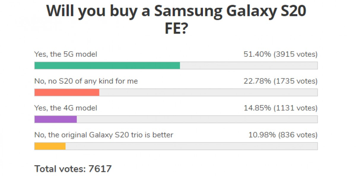 Weekly poll results: the Samsung Galaxy S20 FE gets embraced by fans