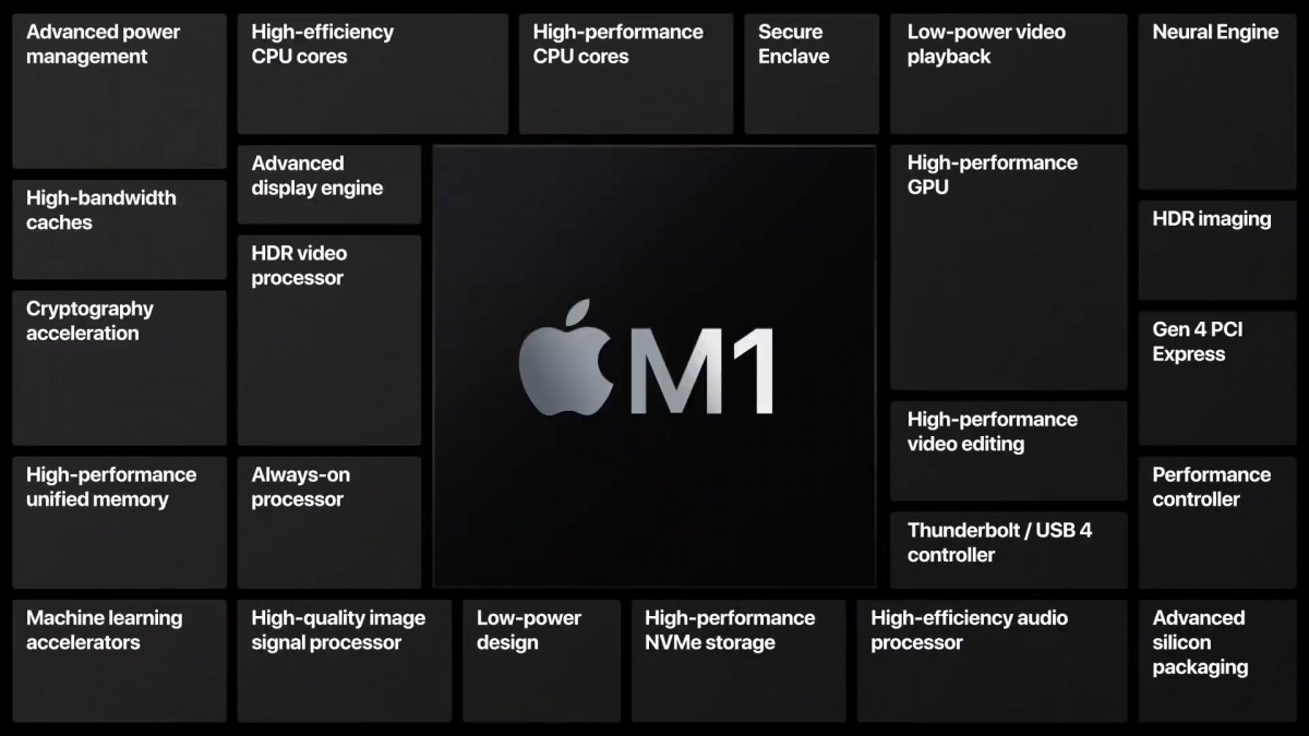 The Apple M1 is the first ARM-based chipset for Macs with the fastest CPU cores and top iGPU