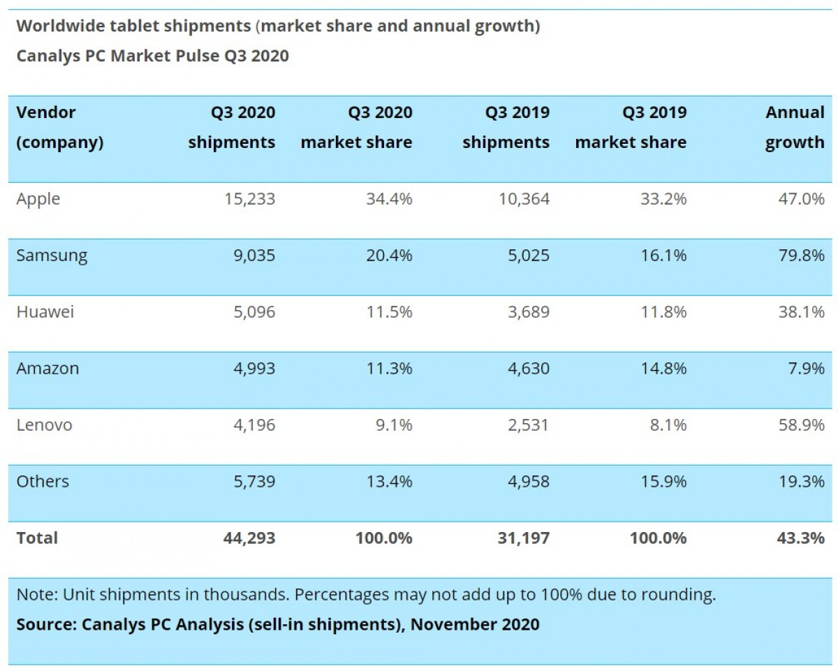 Canalys: Chromebook and tablet sales soar as desktop PC sales drop in Q3