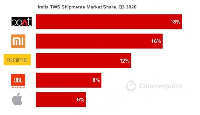 India TWS market leaders in Q3 2020