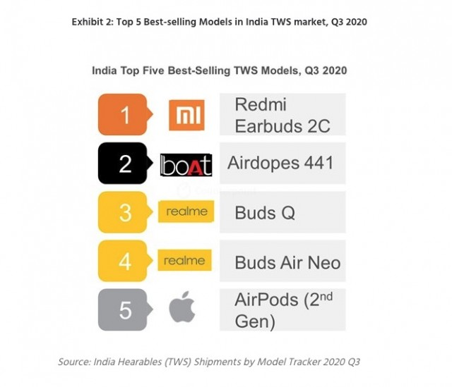 Best-selling TWS earphones in India