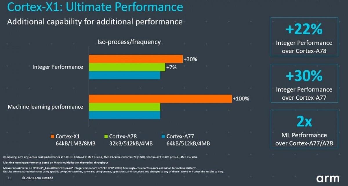 Il y aura cinq produits phares alimentés par Snapdragon 875 au premier trimestre avec une charge de 100 W, selon Fuitester