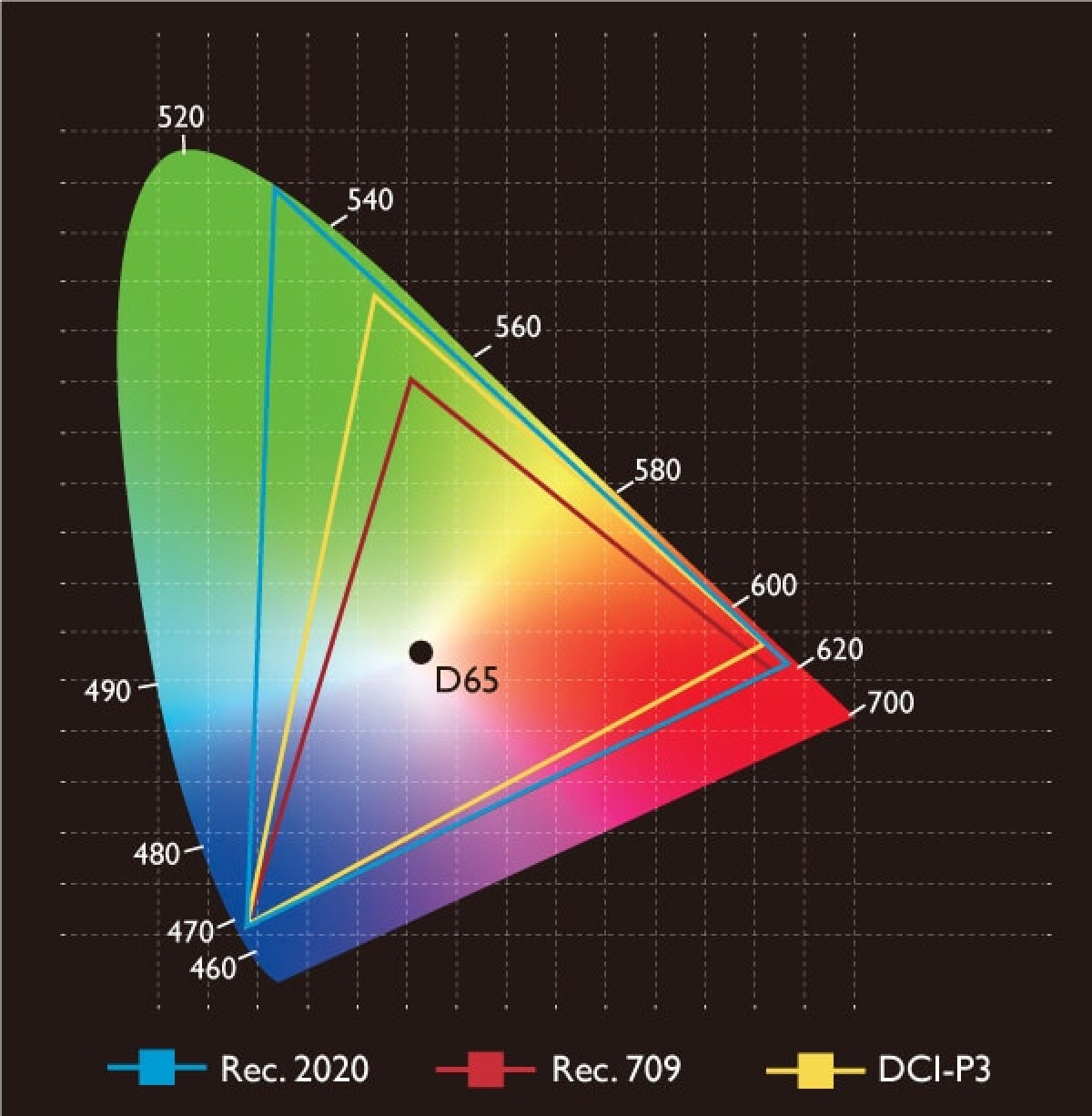 Rec. 709 color space as compared to Rec. 2020 and DCI-P3 within the visible color range
