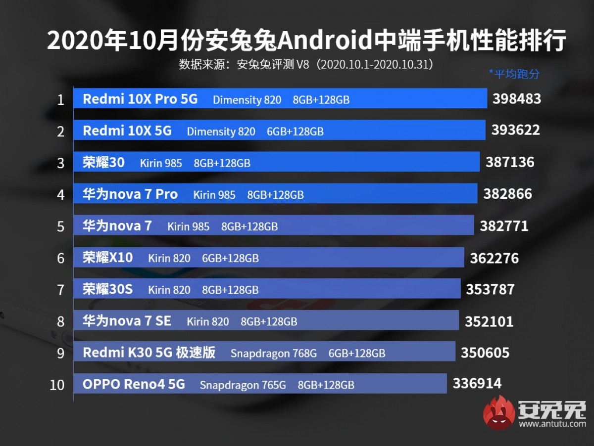Huawei's Mate 40 Pro tops AnTuTu's October charts