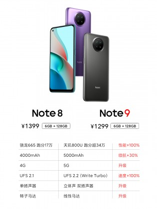 Old vs. new: Redmi Note 8 vs. 9