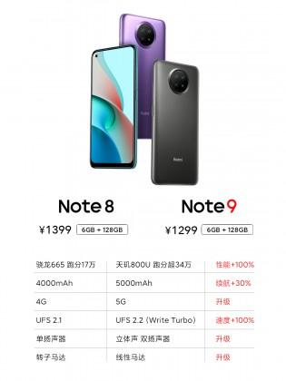 Old vs. new: Redmi Note 8 vs. 9