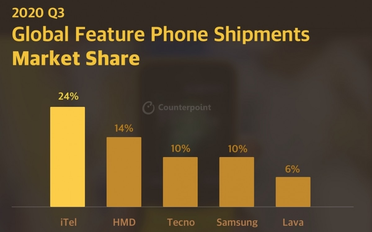 Counterpoint: Xiaomi surpasses Apple, becomes the 3rd biggest smartphone maker in Q3 2020