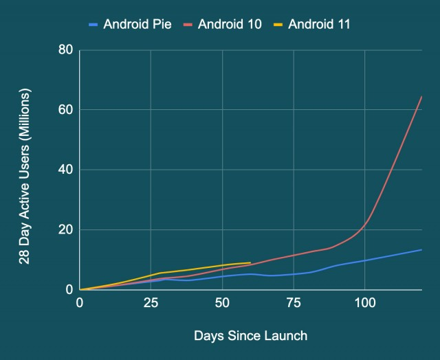 Android : un plus long suivi pour la sécurité des utilisateurs