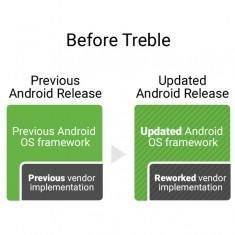 Infographie du projet Treble