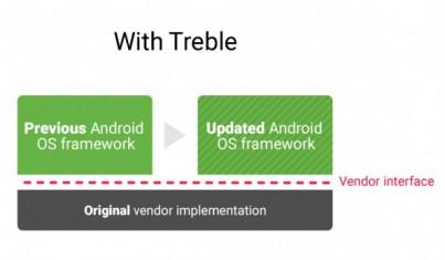 Project Treble infographic