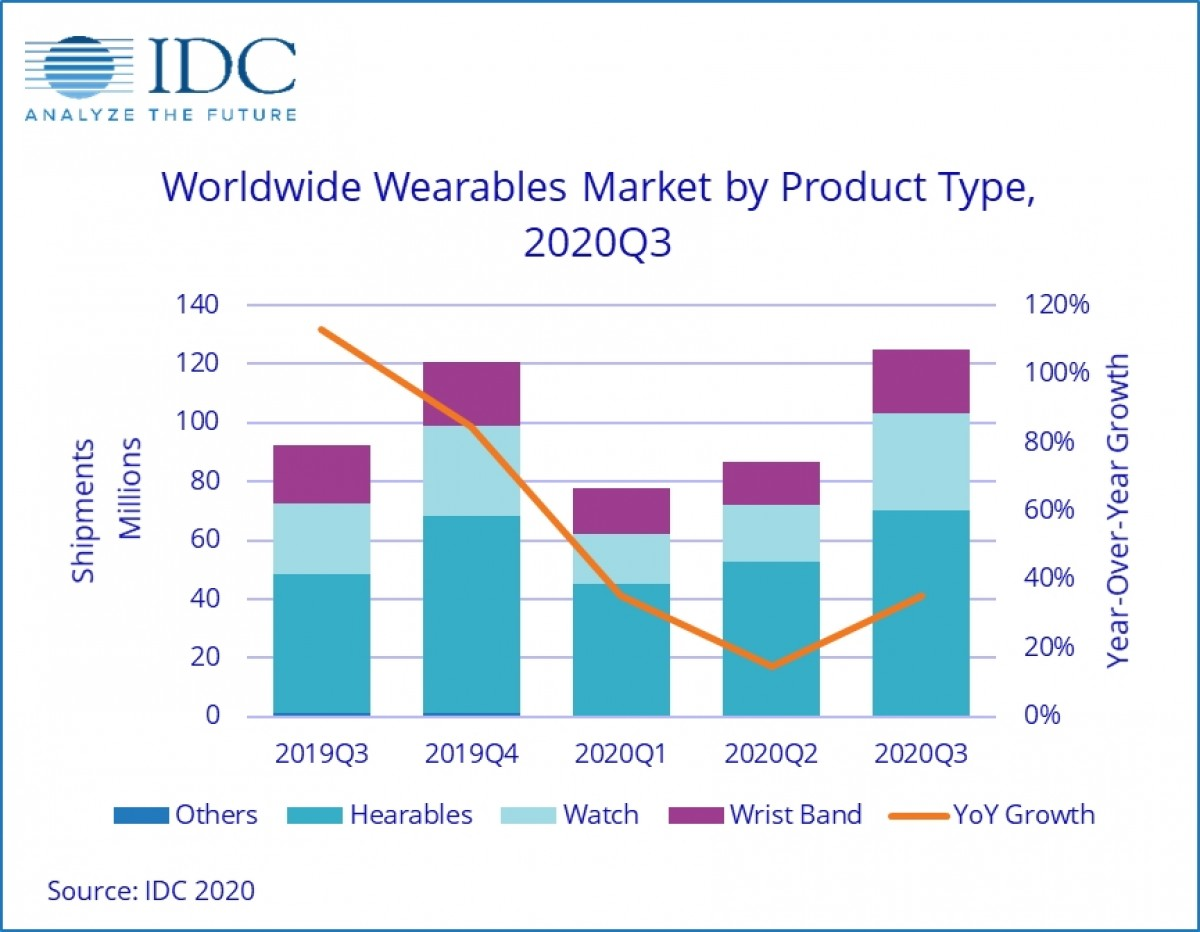 IDC: Lô hàng thiết bị đeo được đạt 125 triệu trong quý 3 năm 2020