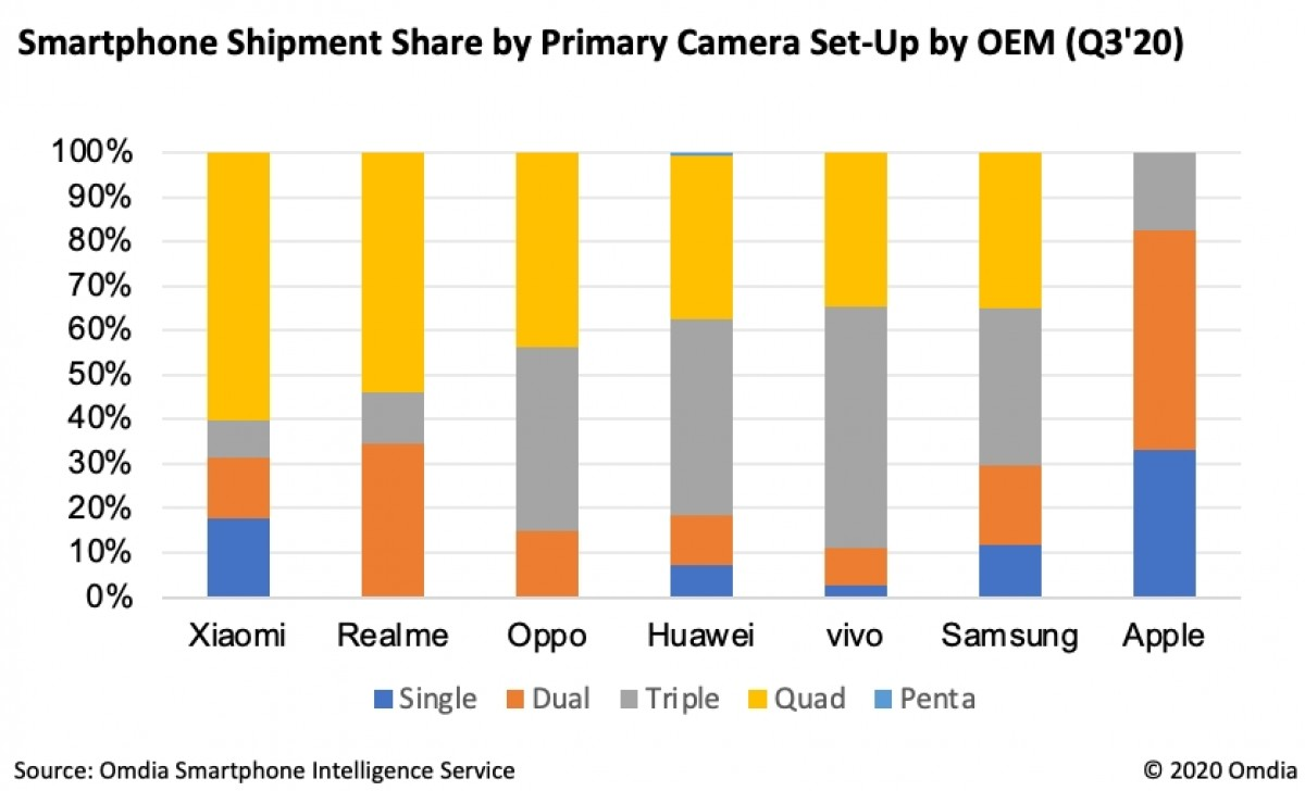 Omdia: Quad-cam smartphones have become the most popular among consumers