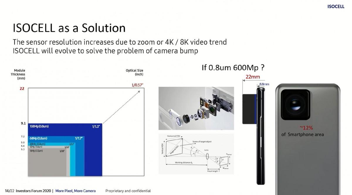 Cảm biến 600MP của Samsung được xác nhận sẽ được đưa vào sử dụng