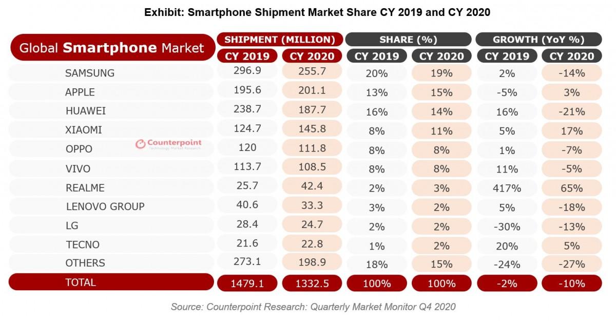 Counterpoint: Apple chiếm được Q4, nhưng Realme tăng trưởng mạnh nhất vào năm 2020