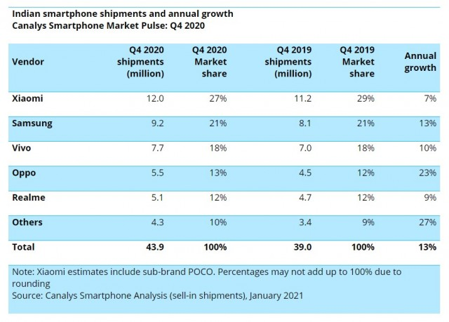 Chinese brands accounted for 77% of smartphone shipments to India in 2020