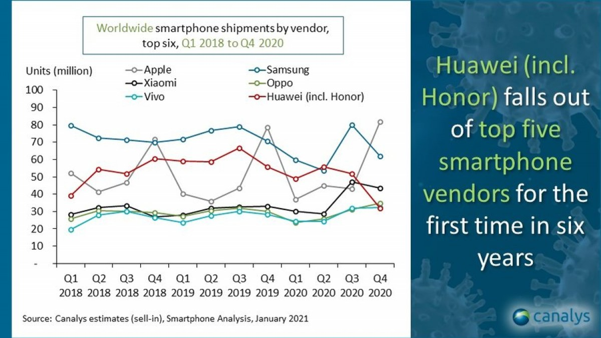 Canalys: competitors gobble up Huawei's lost market share, Honor faces uphill battle