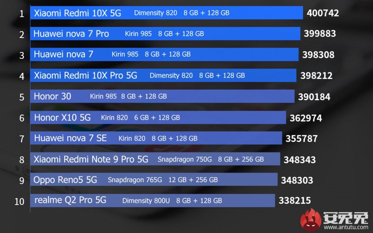 Xiaomi Mi 11 tops December chart on AnTuTu