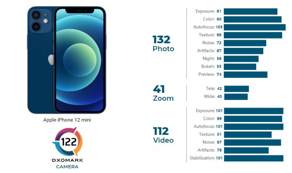 DxOMark: iPhone 12 mini good enough for 14th place
