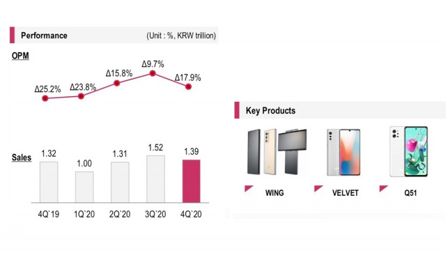 LG Mobile Q4 2020 performance