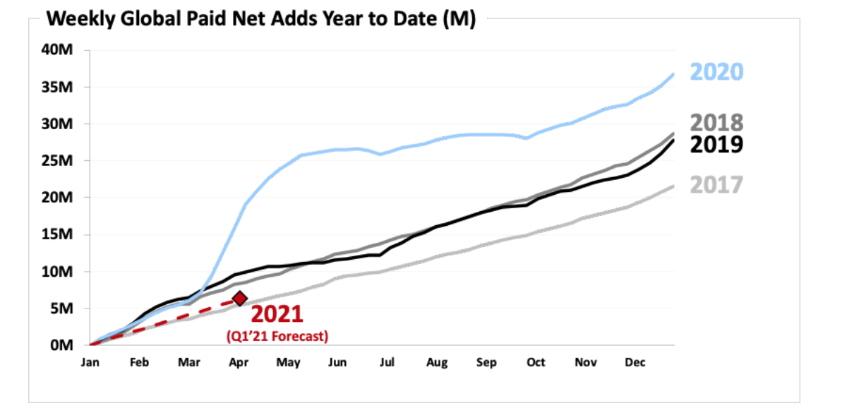 Netflix paying subscribers surpass 200 millionwith record-setting year