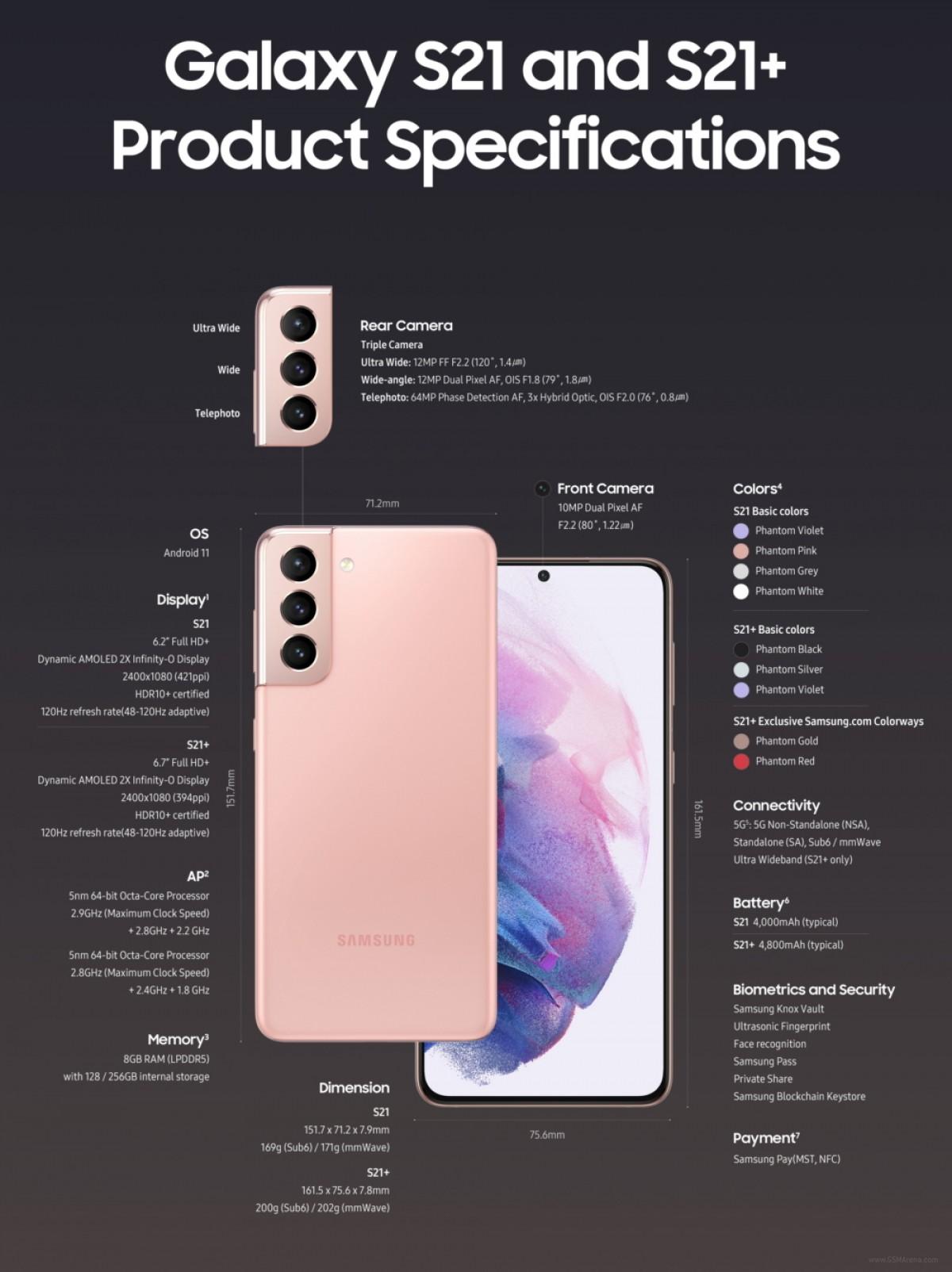 Voici les infographies du Galaxy S21 de Samsung