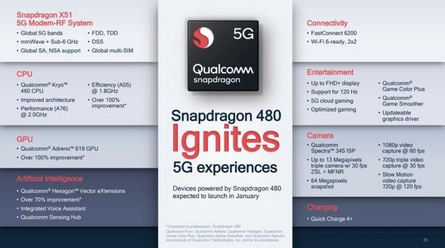 Snapdragon 480 key specs