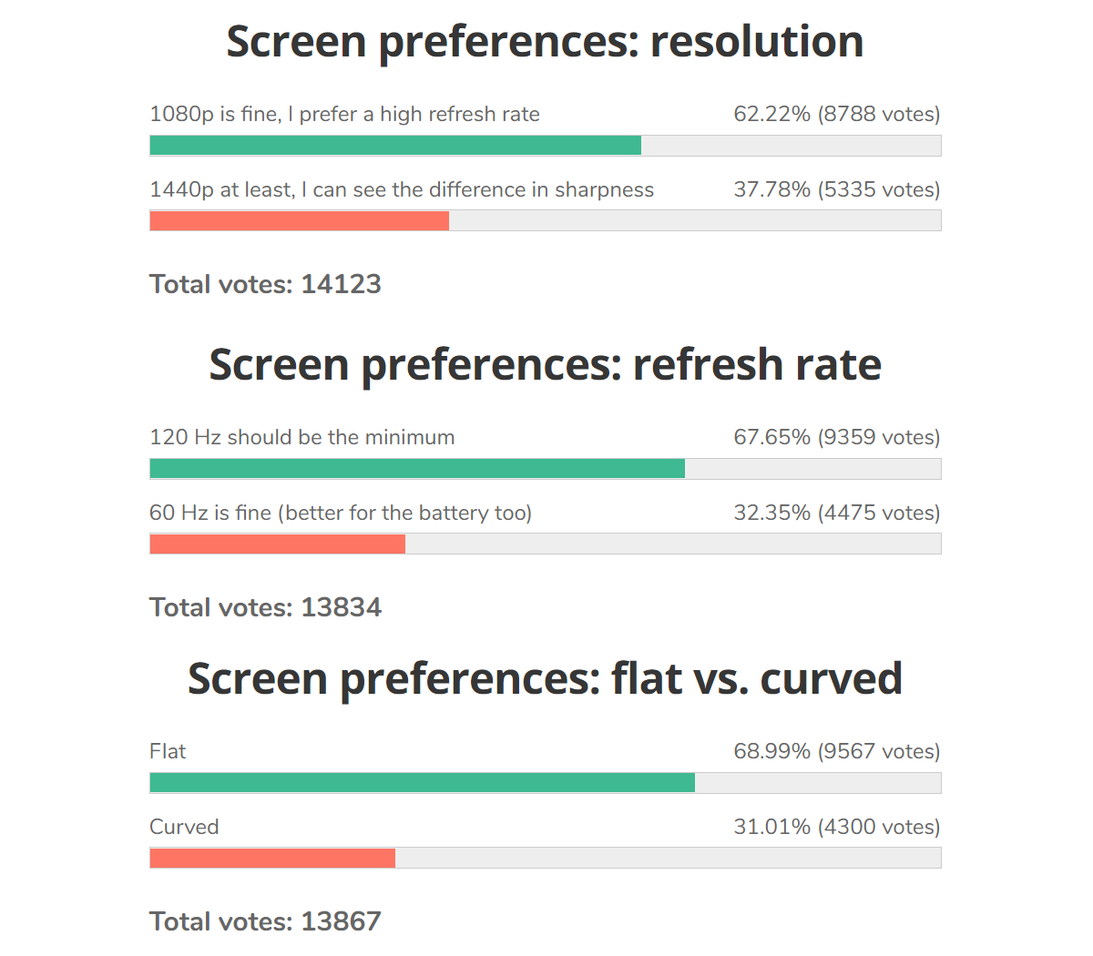 Weekly poll results: The ideal display is a flat 120Hz panel with 1080p resolution