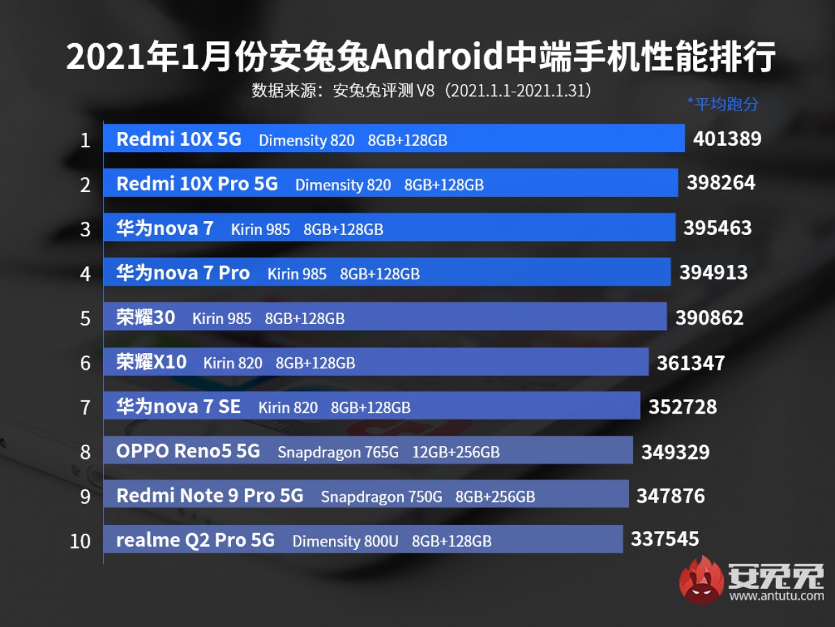 iQOO 7 tops AnTuTu's performance charts in January, leaving the Mi 11 in its rear-view mirror