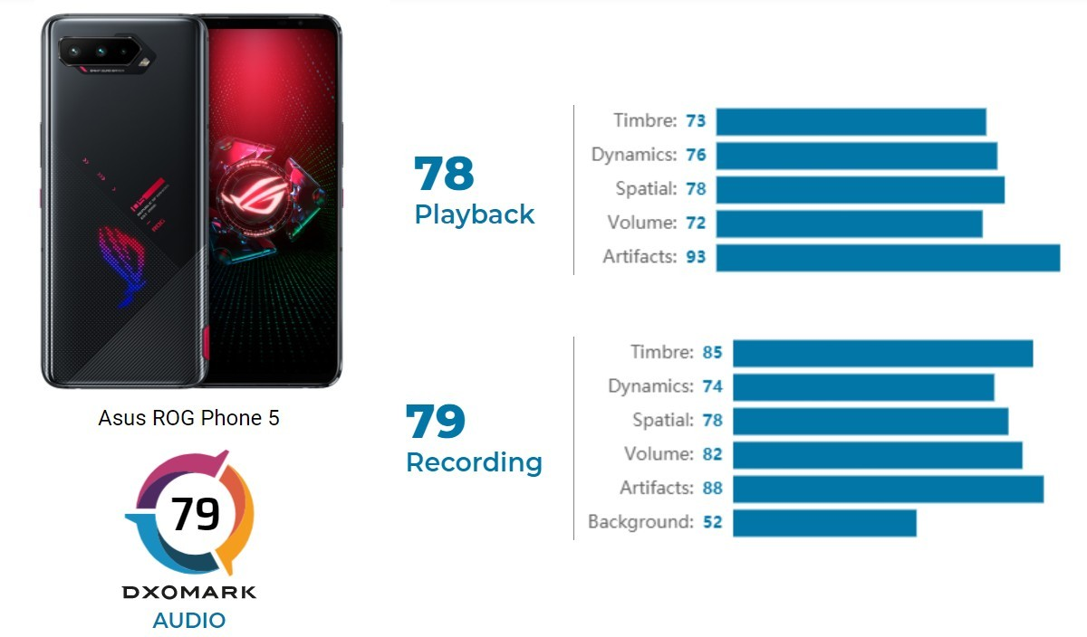 Asus ROG Phone 5 gets the high score in DxOMark's audio review