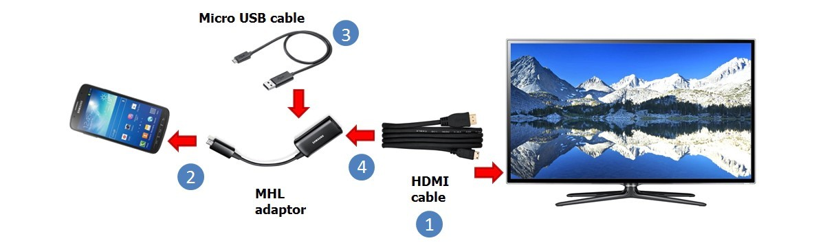 Displays that do not support MHL natively required a powered adapter to HDMI