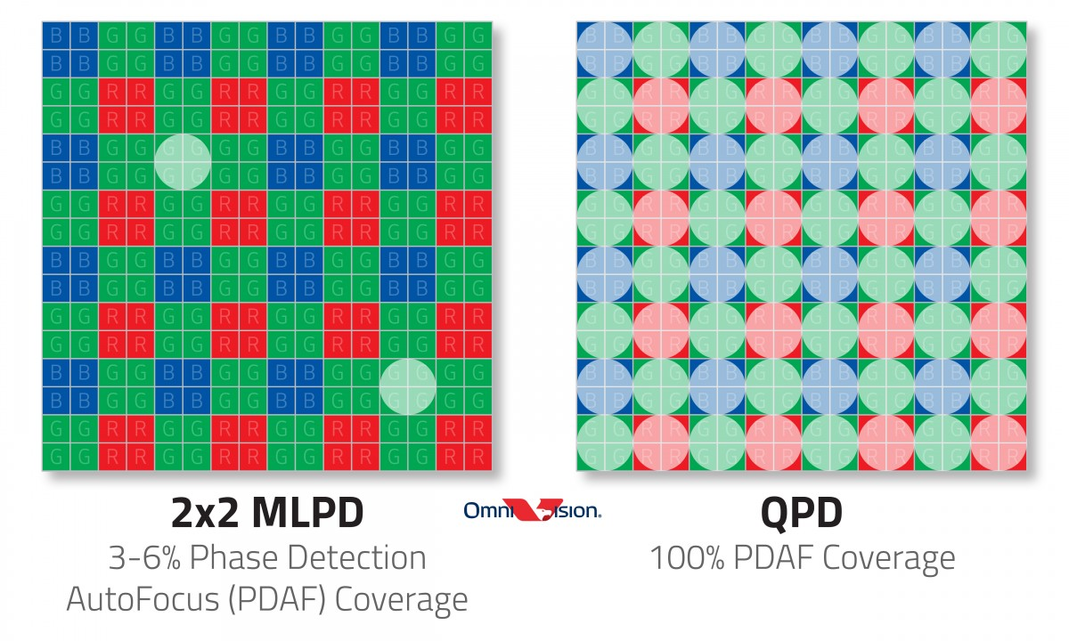 OmniVision's new OV50A sensor has 100% phase detection autofocus coverage