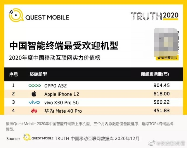 Top-4 best selling smartphones in China for Q4 2020 (Quest Mobile)