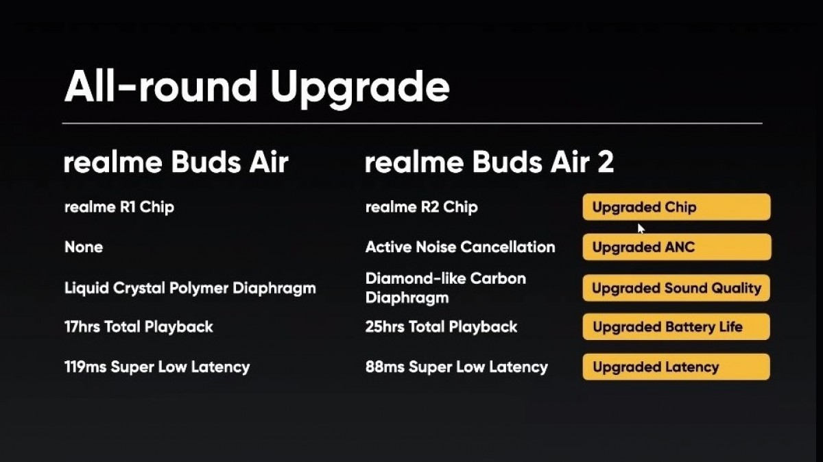 Realme Buds Air 2 TWS earphones arrive with Active Noise Cancellation and better battery life