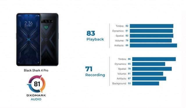 Black Shark 4 Pro audio review scorecard